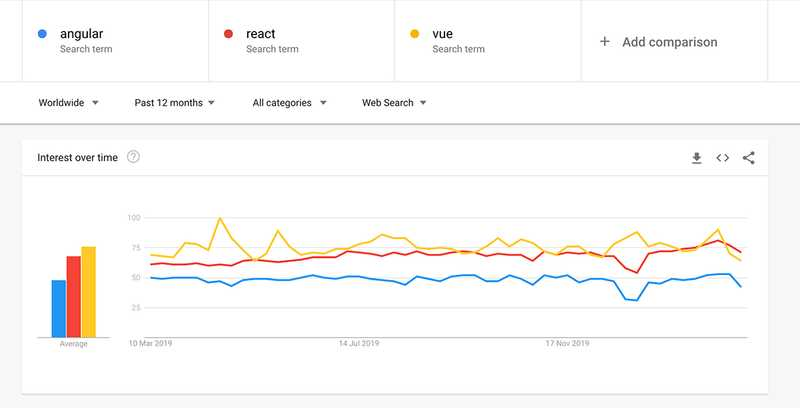 Vue and React seem to be equally popular, both being more popular than Angular.