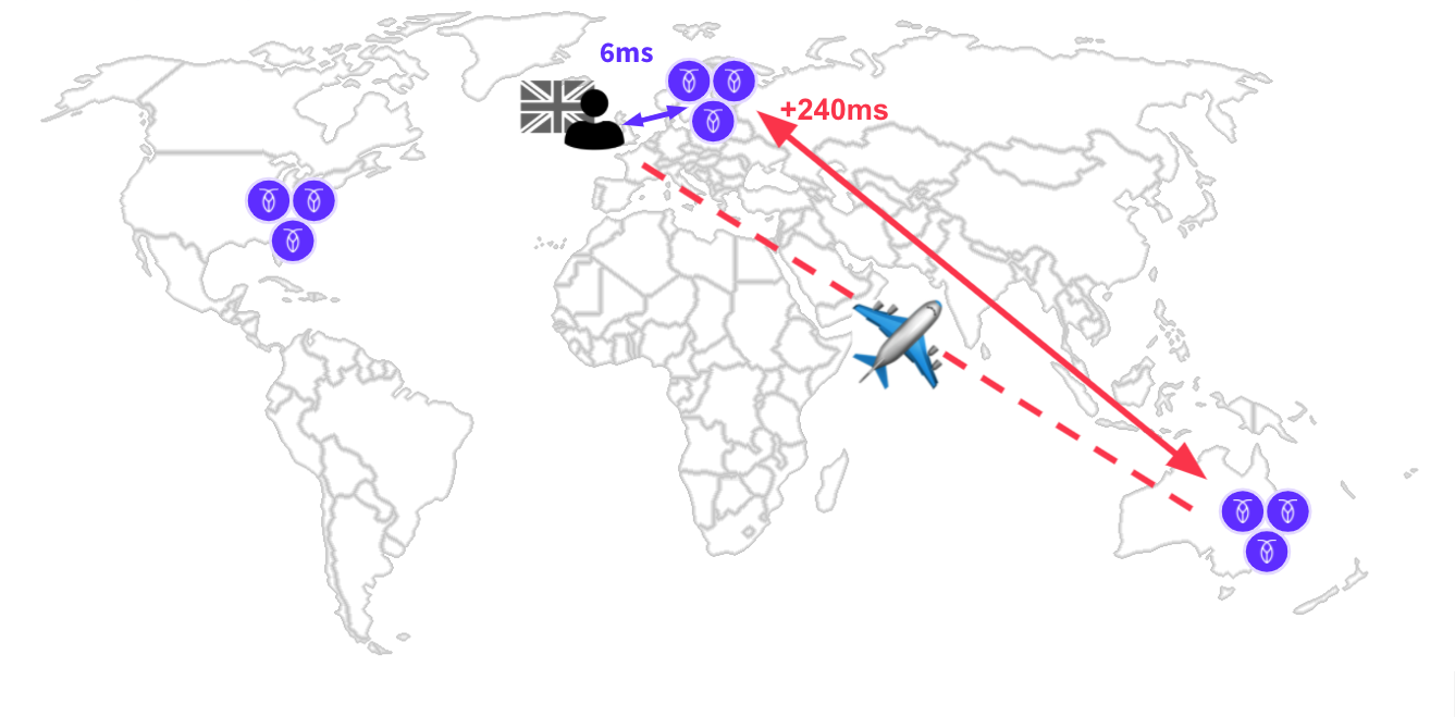 Multi-region application where a user is in a different region than their data. Visualized is the data roundtrip.