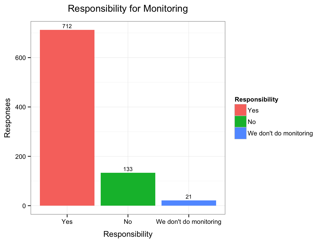 Responsibility for Monitoring