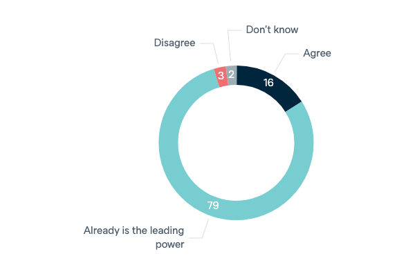 China as the leading power in Asia - Lowy Institute Poll 2020