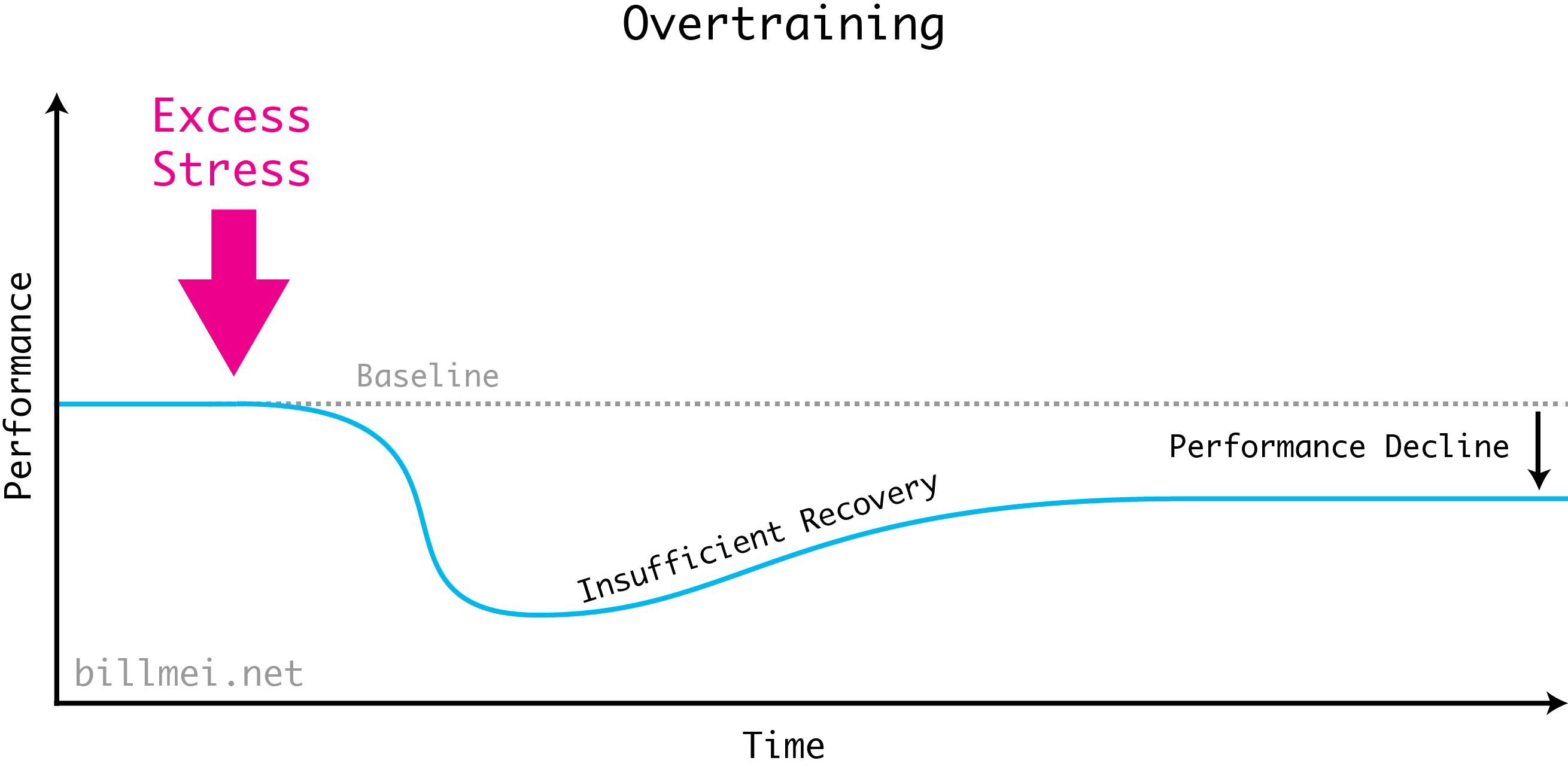 Overtraining in the Stress Recovery Adaptation (SRA) cycle. Too much stress creates a sharp performance drop-off that can't be recovered from properly. This leads to performance to revert to a level smaller than your original baseline, and hence is a performance decline.