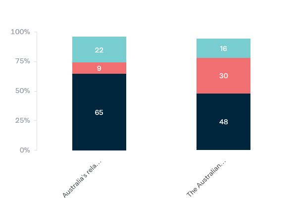 North Asian free trade agreements - Lowy Institute Poll 2020