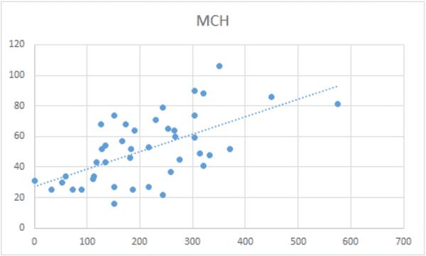 Seneca learning study improvement correlation