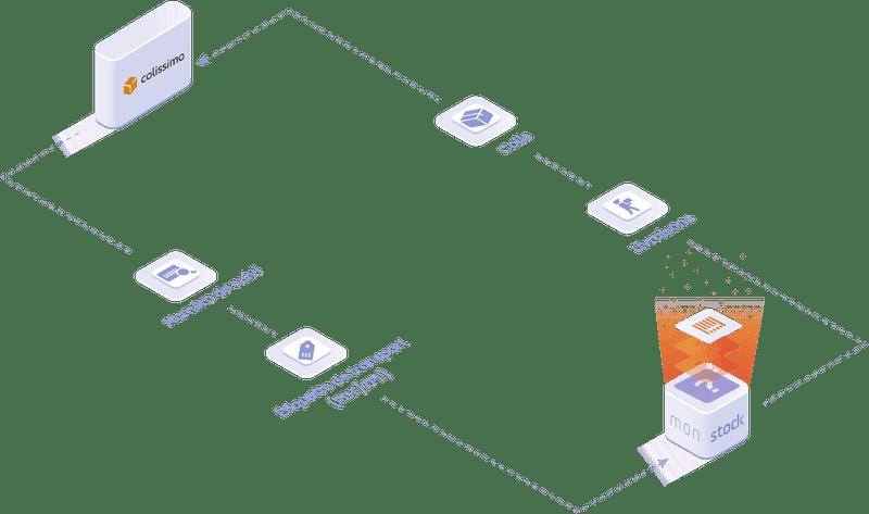 objets et données manipulées dans l'intégration colissimo : étiquette transport, colis, livraison, numéro de suivi.