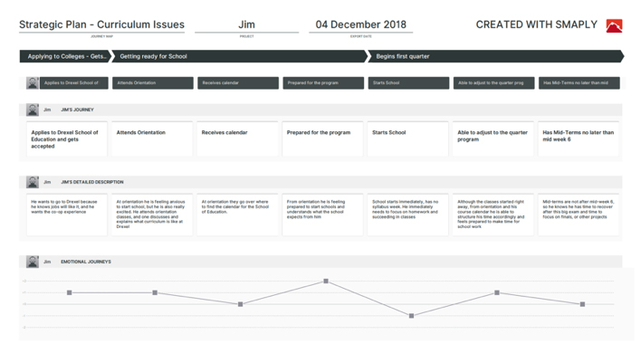feature image of 'Student journey mapping and KPIs' case study