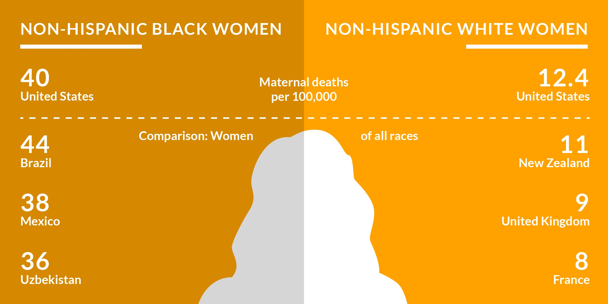 """A visual labeled """"non-Hispanic black women"""" on the left and """"non-Hispanic white women"""" on the right. A series of stats are given for maternal deaths per 100,000 women. For every 100,000 non-Hispanic black women in the United States, there are 40 maternal deaths compared to 12.4 maternal deaths for non-Hispanic white women. Aggregate numbers out of 100,000 for women of all races are given in the bottom half of the graphic. 44 for Brazil, 38 for Mexico, 36 for Uzbekistan, 11 for New Zealand, 9 for the UK, and 8 for France."""