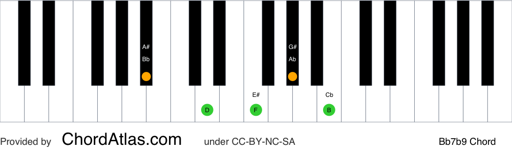 Piano chord chart for the B flat dominant flat ninth chord (Bb7b9). The notes Bb, D, F, Ab and Cb are highlighted.
