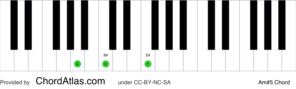 Piano chord chart for the A minor augmented chord (Am#5). The notes A, C and E# are highlighted.