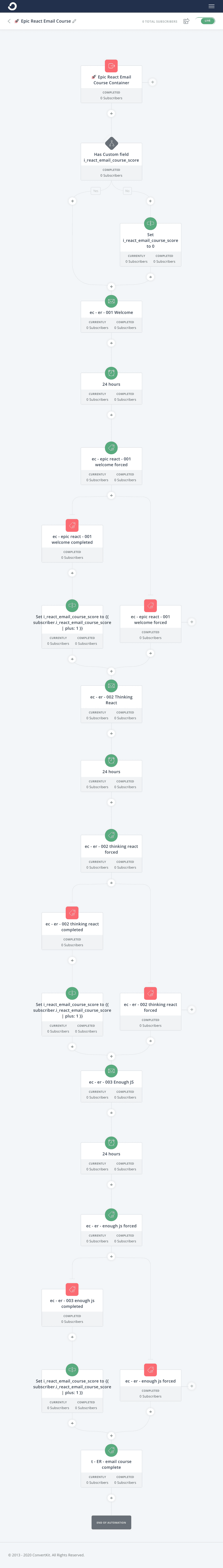 screenshot of a convertkit automation of a self-paced email course