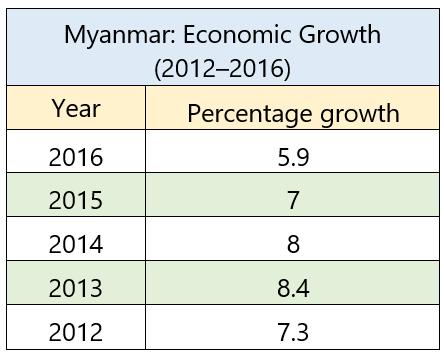 Myanmar snapshot image 1