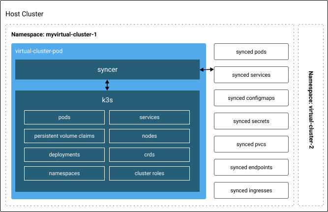 vCluster Architecture