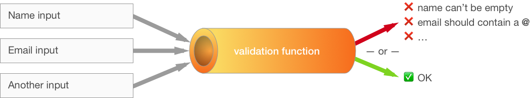 Validating a React form upon submit - Gosha Arinich