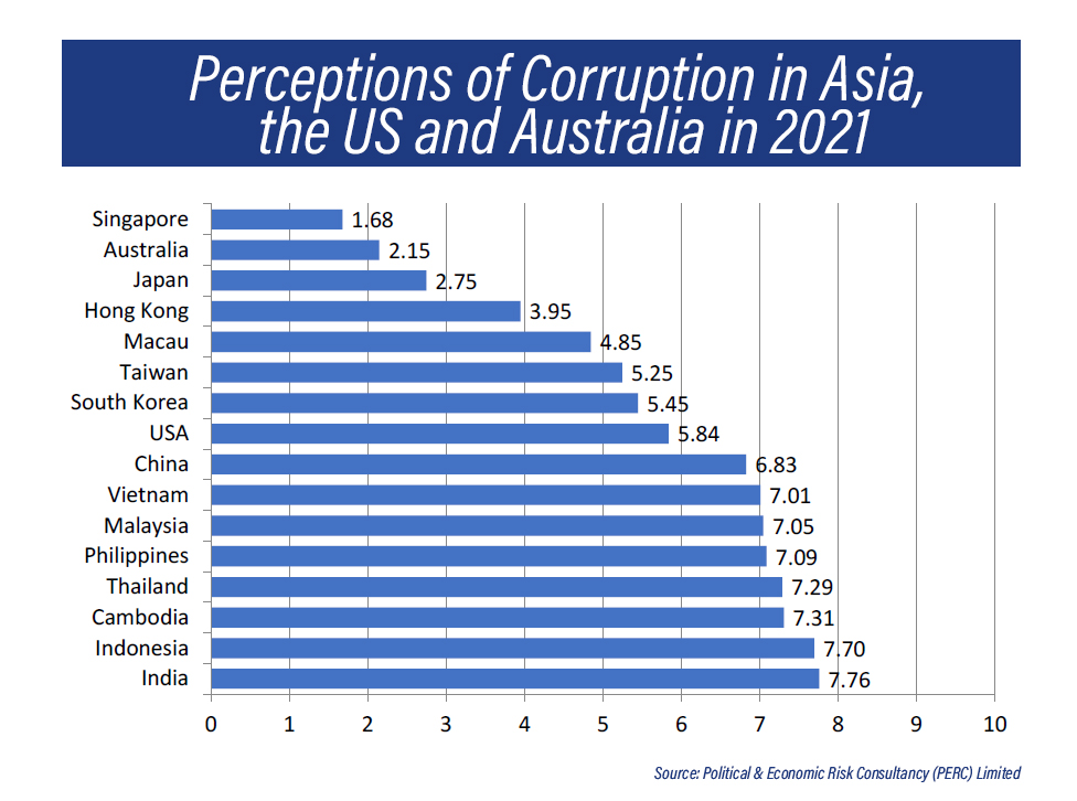 perceptions about corruption in asia chart