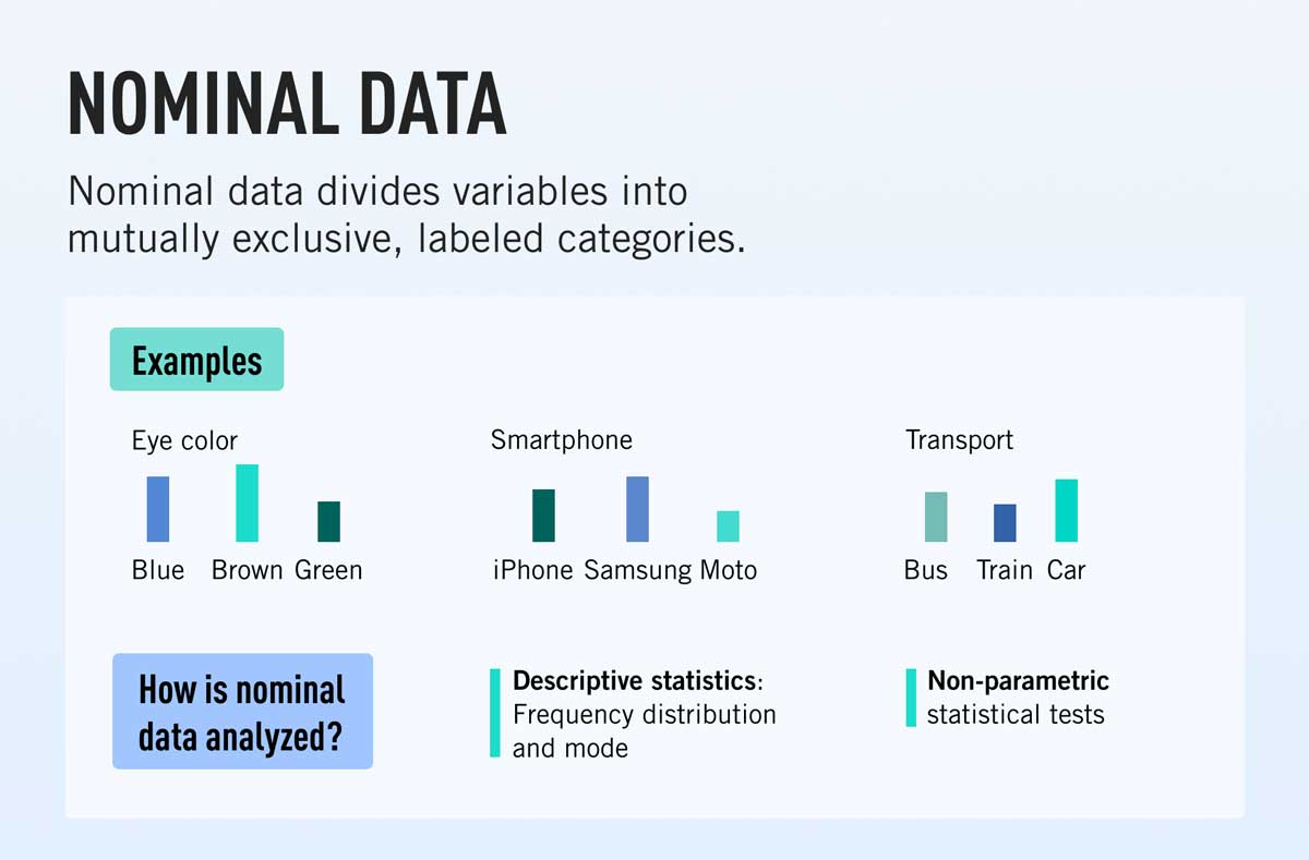 A definition of nominal data with examples and a brief summary of how it's analyzed