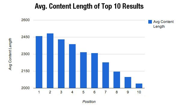 taille moyenne des pages des 10 premiers résultats google