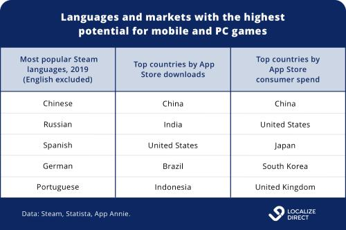 Table top languages and markets for mobile, PC, and console games