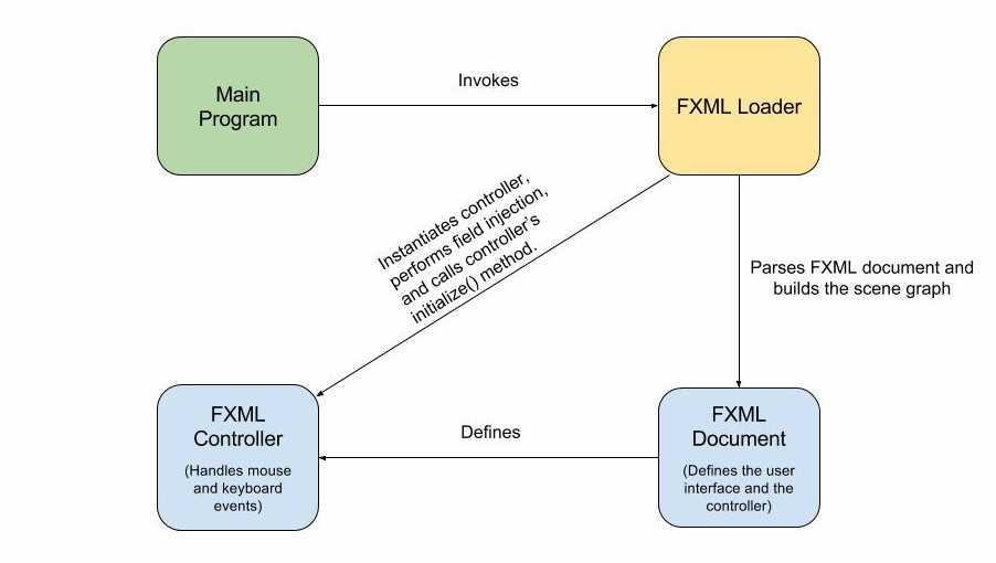 JavaFX FXML Application Structure