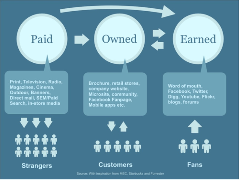 Paid, owned, and earned media.