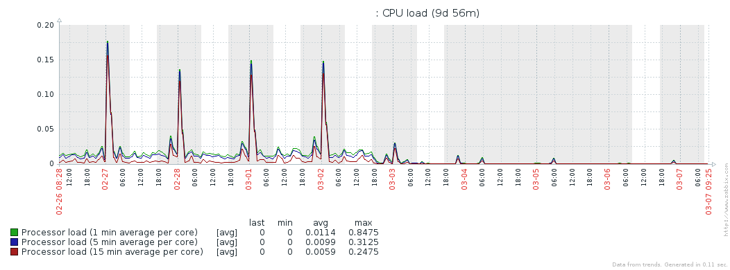 Graph showing drop in load