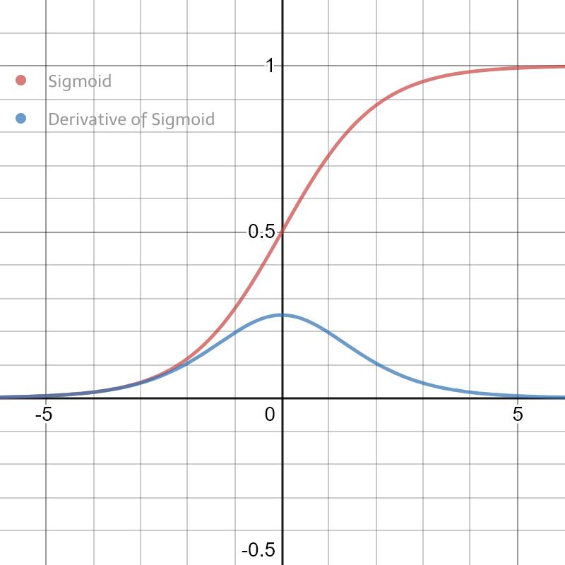 Sigmoid Derivative