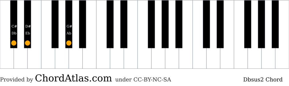 Piano chord chart for the D flat suspended second chord (Dbsus2). The notes Db, Eb and Ab are highlighted.