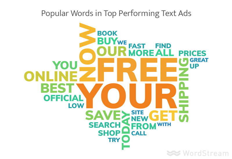 Popular words in top-performing text ads with colorful random words.