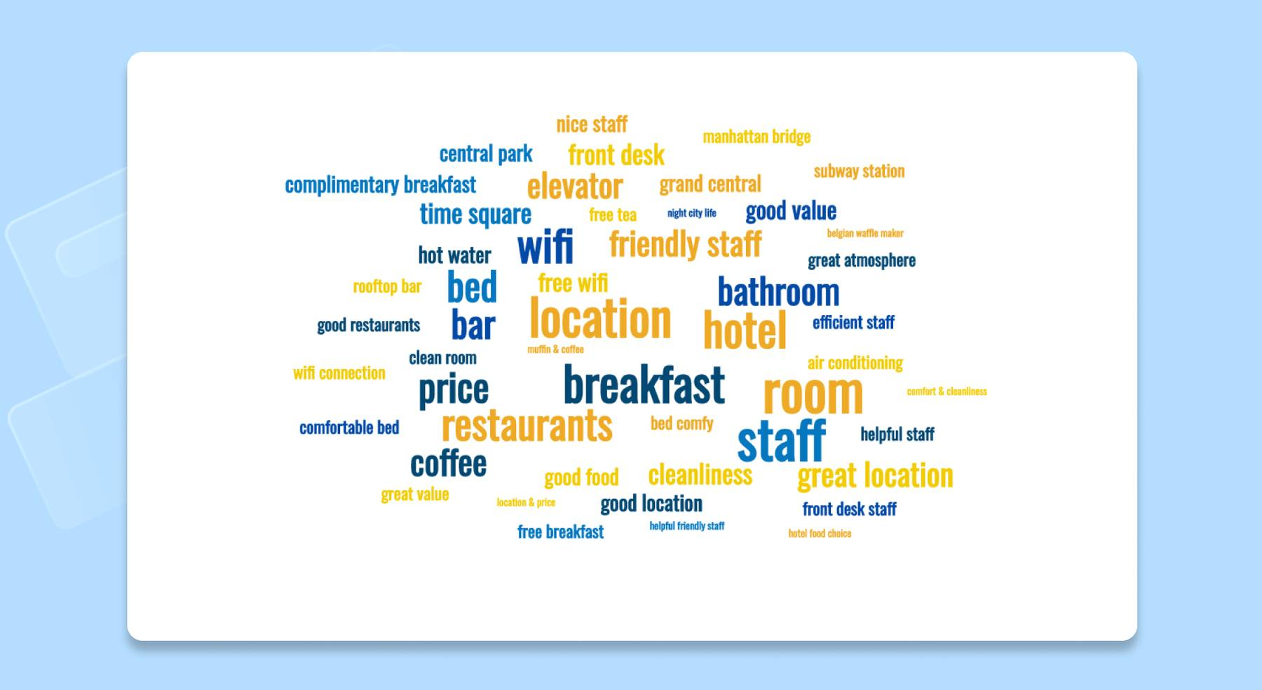A word cloud created with MonkeyLearn Word Cloud Generator