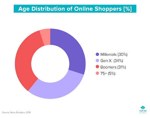 Email user age distribution