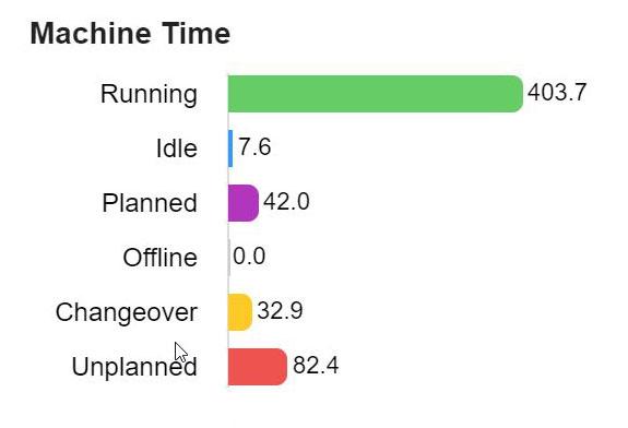 The ShopFloorConnect OEE monitoring system tracks machine availability
