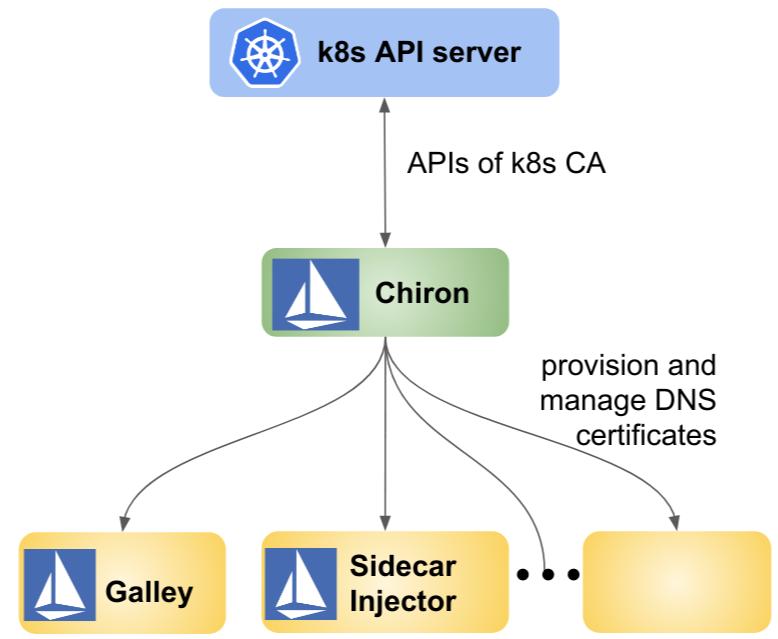 在 Istio 中配置和管理 DNS 证书的架构