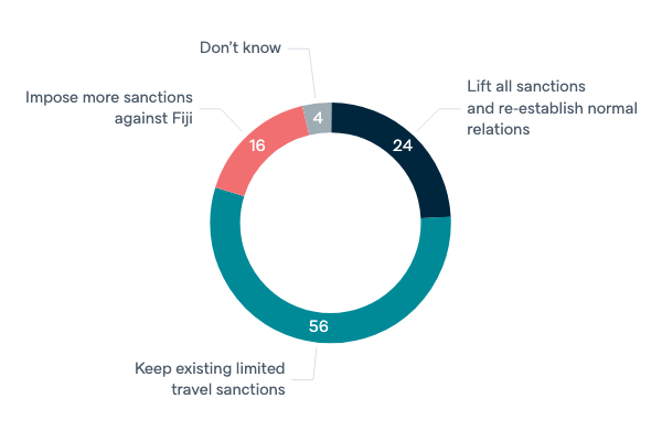 Approach to Fiji sanctions - Lowy Institute Poll 2020