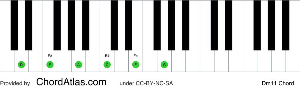 Piano chord chart for the D minor eleventh chord (Dm11). The notes D, F, A, C, E and G are highlighted.