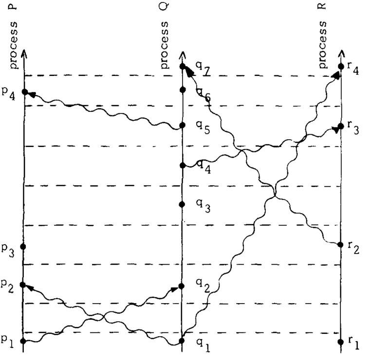 A more organised diagram