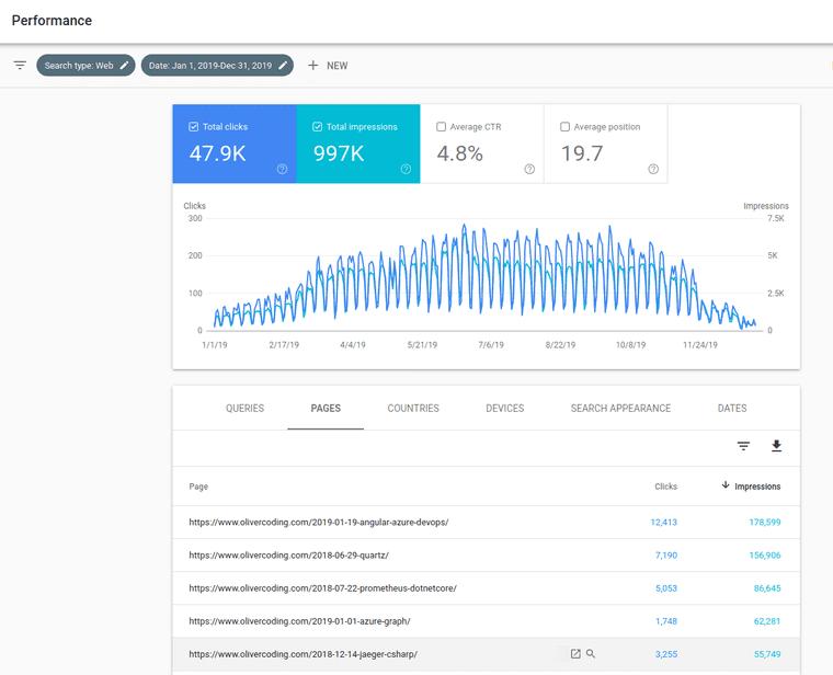 Google Search Analytics
