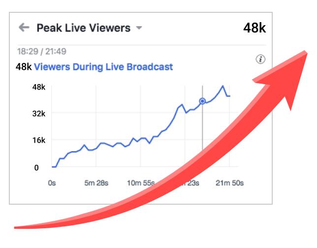 Facebook live views graph