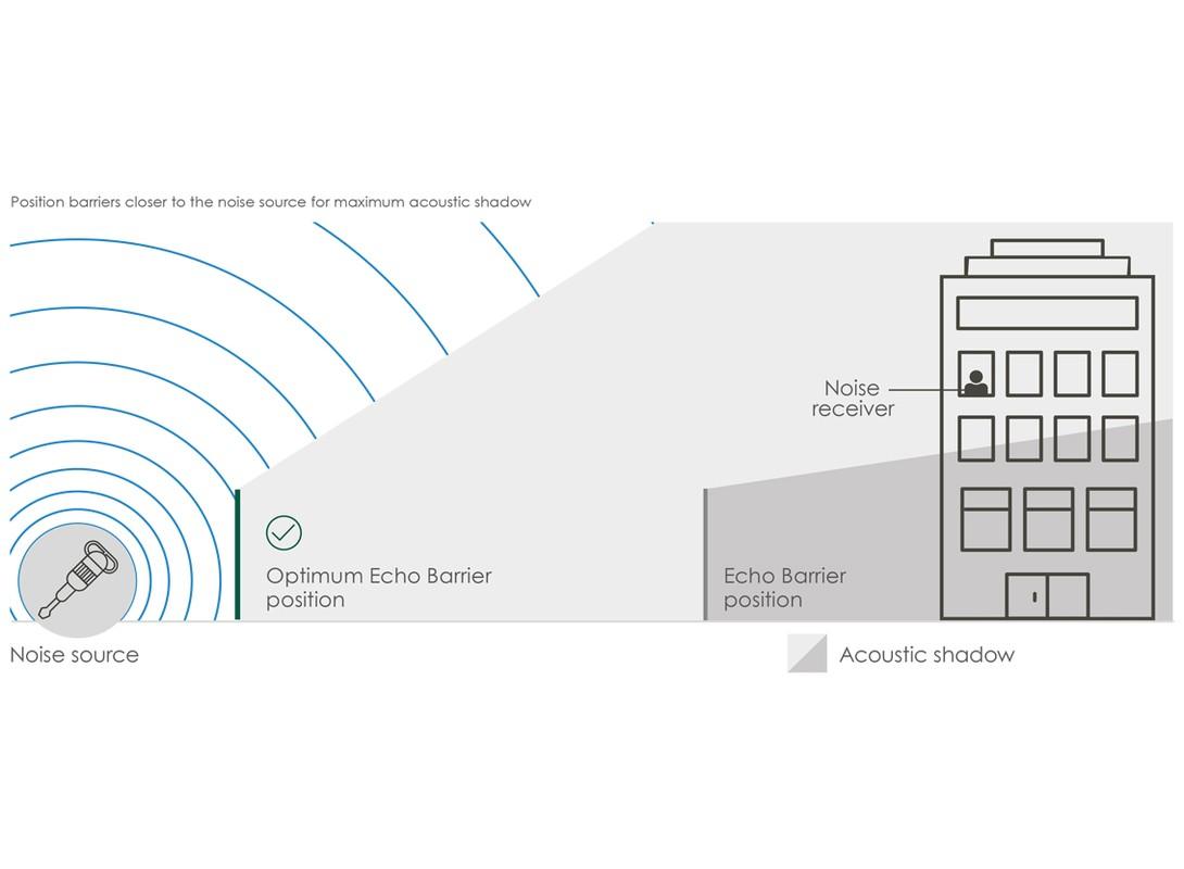 Echo H9 Sound Travel Diagram