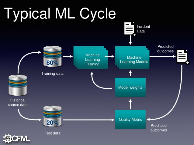 Typical ML Cycle - Training and Historical Data plus Incident Date equals ML Models and Predicted Outcomes