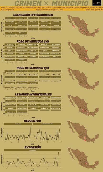 Infográfica del Crimen en México - Nov 2017