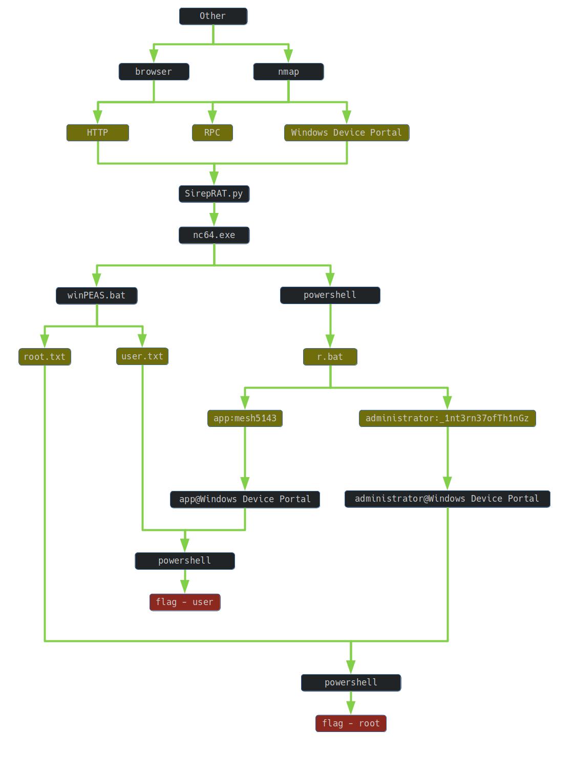 Omni graph