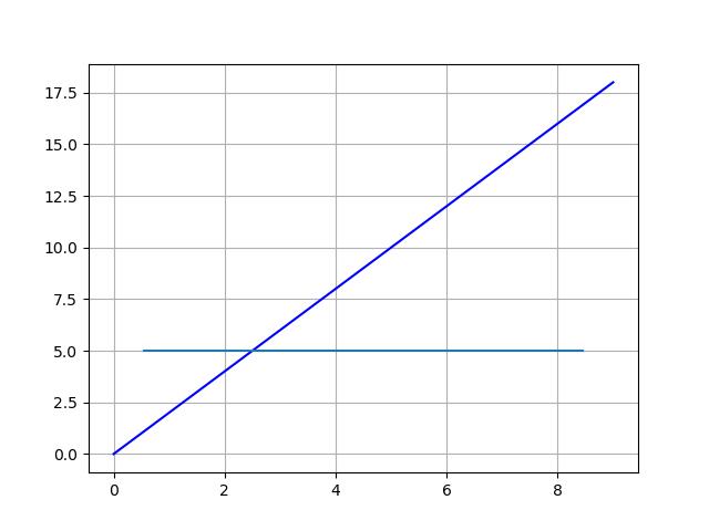 Matplotlib_plot horizontale Linie mit Achslinie