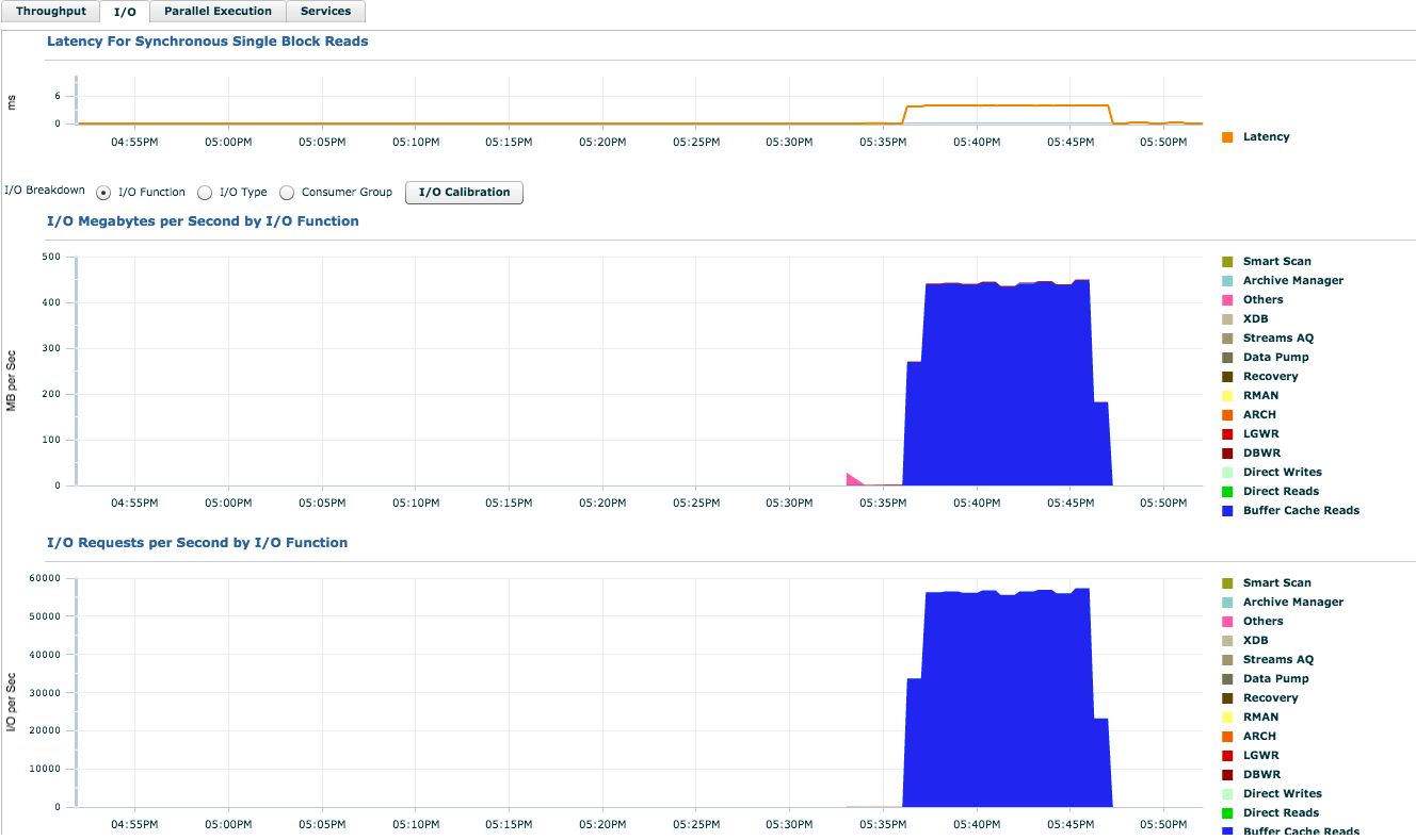 Oracle Cloud Infrastructure (OCI) Benchmarking Oracle's