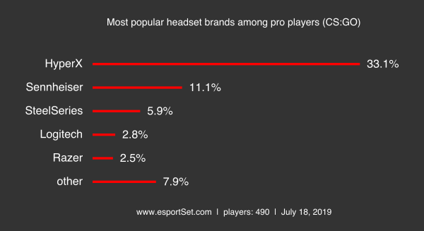 Headset most popular headset brands among pro players cs go png