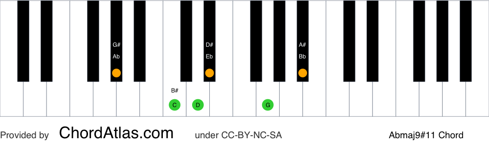 Piano chord chart for the A flat major sharp eleventh (lydian) chord (Abmaj9#11). The notes Ab, C, Eb, G, Bb and D are highlighted.