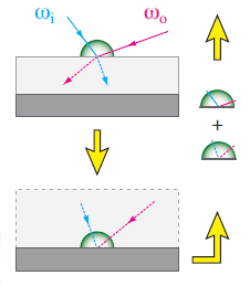 Light Transport in a Multi-Layered Microfacet Model