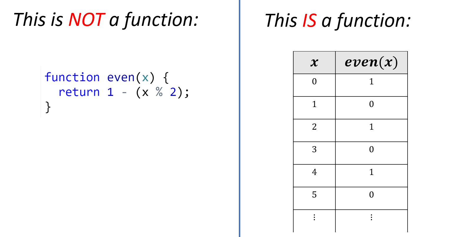 2.13: A function is a mapping of inputs to outputs. A program is a set of instructions on how to obtain an output given an input. A program computes a function, but it is not the same as a function, popular programming language terminology notwithstanding.