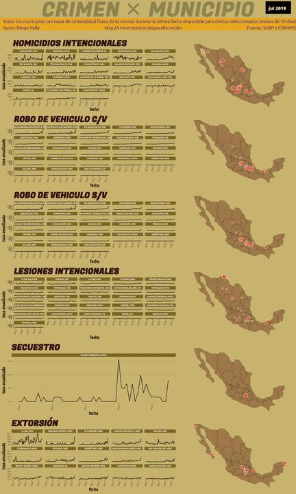 Infográfica del Crimen en México - Jul 2019