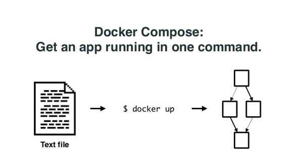Docker Composer