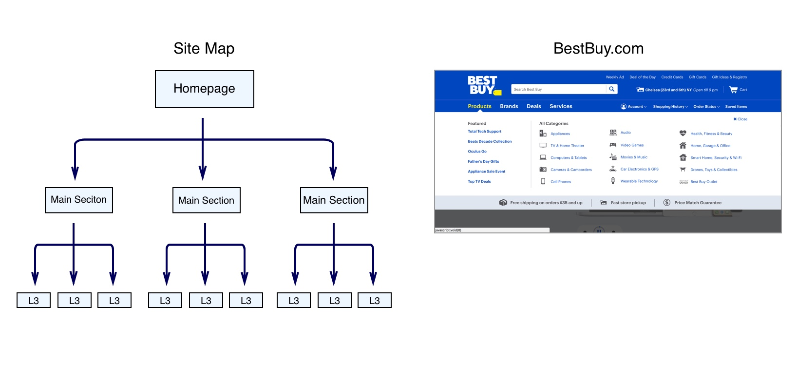 A site map showing visual hierarchy in web design