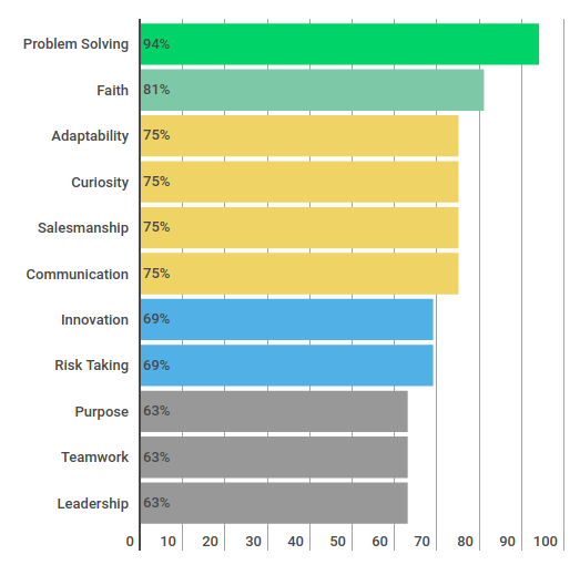 My 11 strengths from Problem Solving high 94% to Leadership 63%