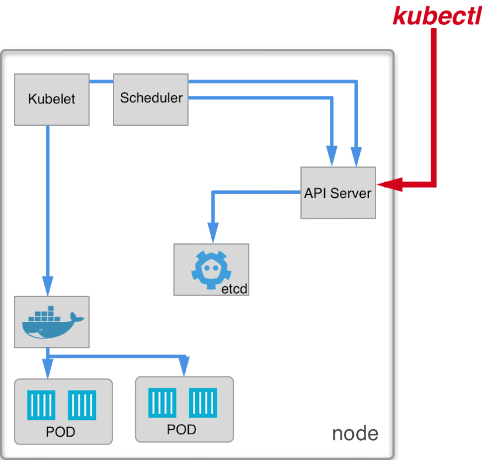 Kubernetes: How nodes is constructed? - Ulam Labs